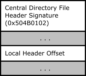 ZIP Central Directory File Header Format