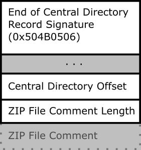ZIP End of Central Directory Record Format